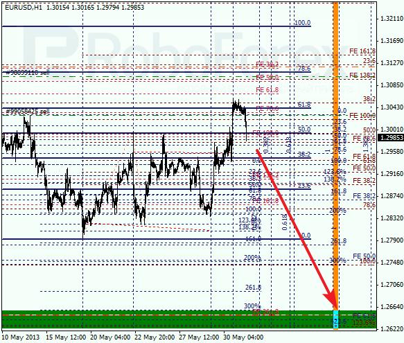 Анализ по Фибоначчи на 31 мая 2013 EUR USD Евро доллар