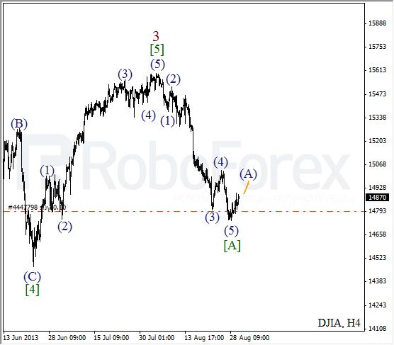 Волновой анализ индекса DJIA Доу-Джонса на 30 августа 2013