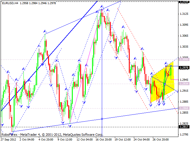 Технический анализ на 31.10.2012 EUR/USD, GBP/USD, USD/JPY, USD/CHF, AUD/USD, GOLD