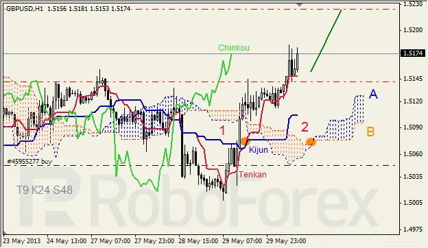 Анализ индикатора Ишимоку для GBP/USD на 30.05.2013