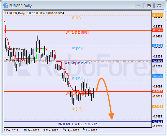Анализ уровней Мюррея для пары EUR GBP Евро к Британскому фунту на 29 июня 2012