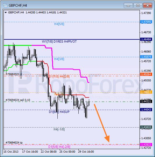 Анализ уровней Мюррея для пары GBP CHF Фунт к Швейцарскому франку на 31 октября 2013