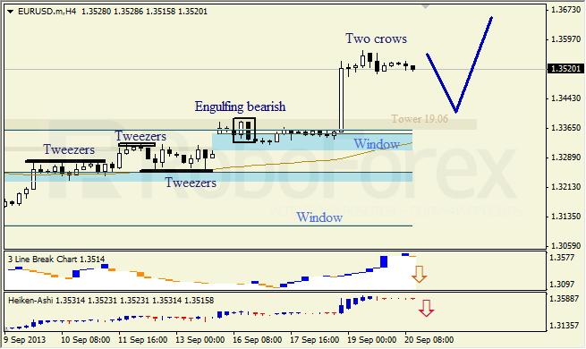 Анализ японских свечей для EUR/USD на 20.09.2013