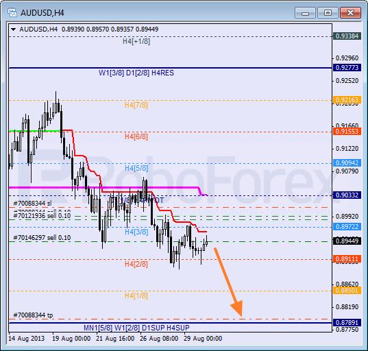 Анализ уровней Мюррея на 30 августа 2013  AUD USD Австралийский доллар