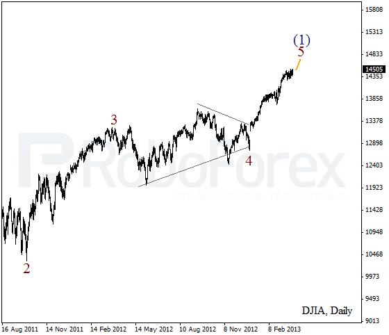 Волновой анализ индекса DJIA Доу-Джонса на 29 марта 2013