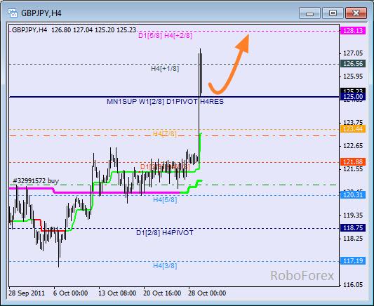 Анализ уровней Мюррея для пары GBP JPY  Фунт к Японской йене на 31 октября 2011