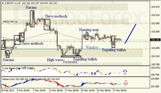 Анализ японских свечей для EUR/USD и USD/JPY на 28.03.2014
