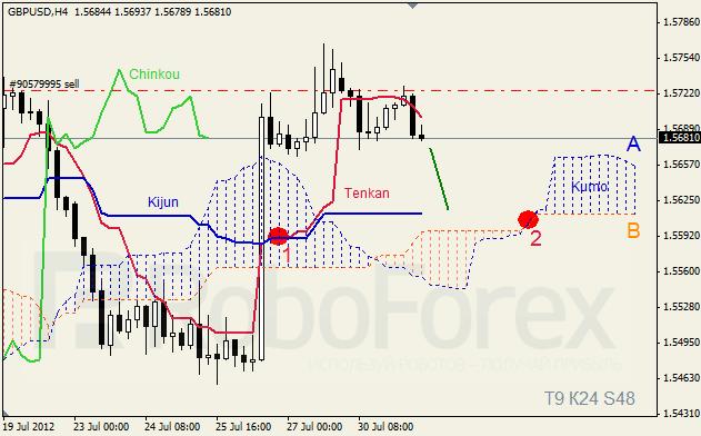 Анализ индикатора Ишимоку для пары GBP USD Фунт - доллар на 31 июля 2012