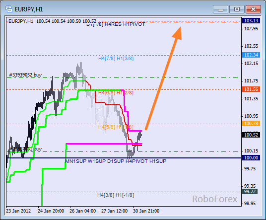 Анализ уровней Мюррея для пары EUR JPY  Евро к Японской йене на 31 января 2012