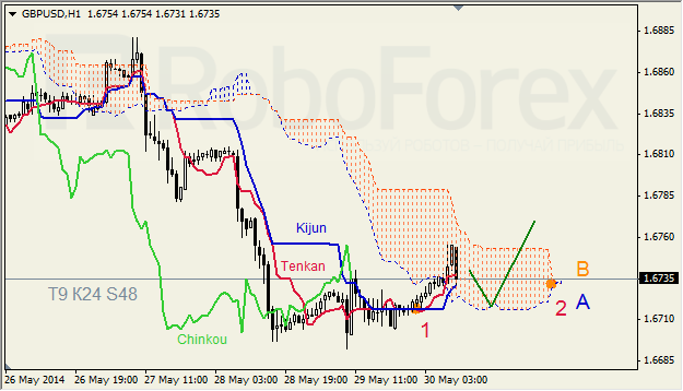 Анализ индикатора Ишимоку для GBP/USD и GOLD на 30.05.2014