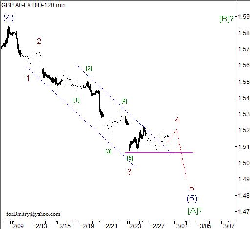 Волновой анализ пары GBP/USD на 28.02.2013