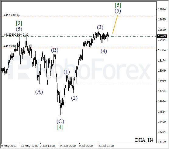 Волновой анализ индекса DJIA Доу-Джонса на 31 июля 2013