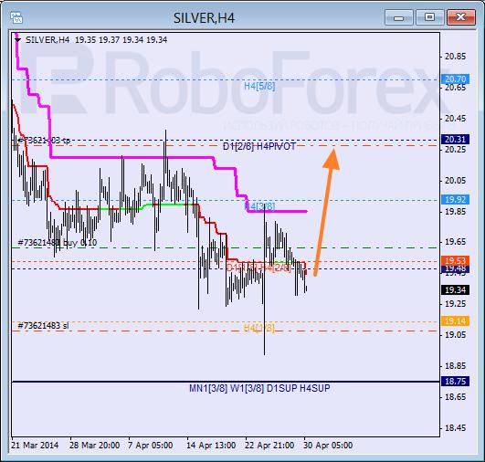 Анализ уровней Мюррея для SILVER Серебро на 30 апреля 2014