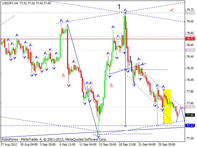 Технический анализ на 28.09.2012 EUR/USD, GBP/USD, USD/JPY, USD/CHF, AUD/USD, GOLD