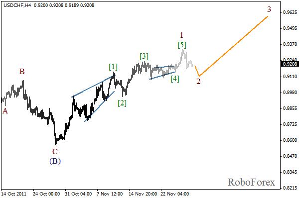 Волновой анализ пары USD CHF Швейцарский франк на 29 ноября 2011