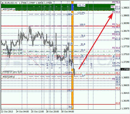 Анализ по Фибоначчи на 31 октября 2013 EUR USD Евро доллар