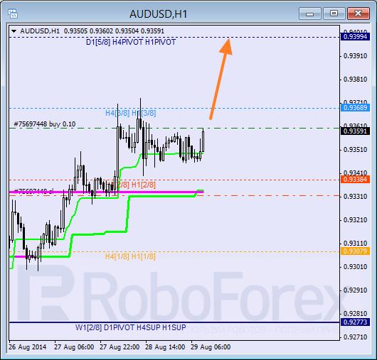 Анализ уровней Мюррея для AUD USD Австралийский доллар на 29 августа 2014