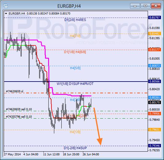 Анализ уровней Мюррея для пары EUR GBP Евро к Британскому фунту на 30 июня 2014