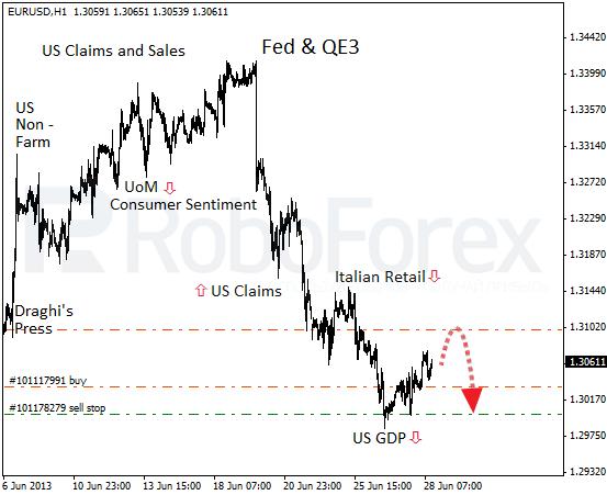 Рецессия шагает по Европе. Фундаментальный обзор на 28.06.2013