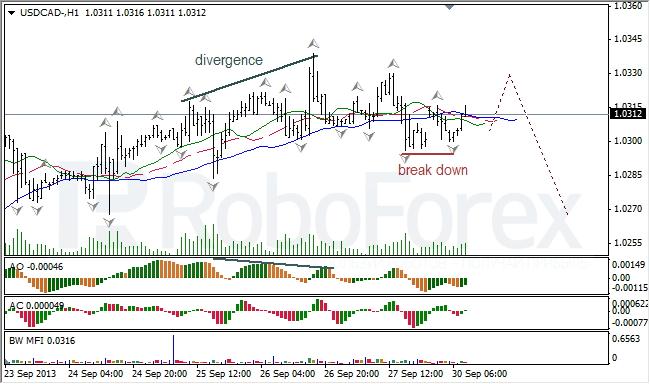Анализ индикаторов Б. Вильямса для USD/CAD на 30.09.2013