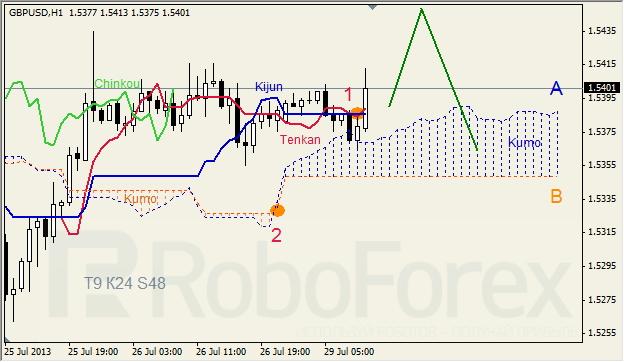 Анализ индикатора Ишимоку для GBP/USD на 29.07.2013