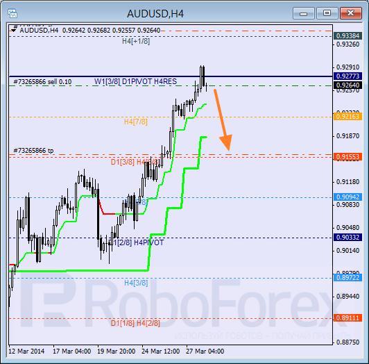 Анализ уровней Мюррея для пары AUD USD Австралийский доллар на 28 марта 2014