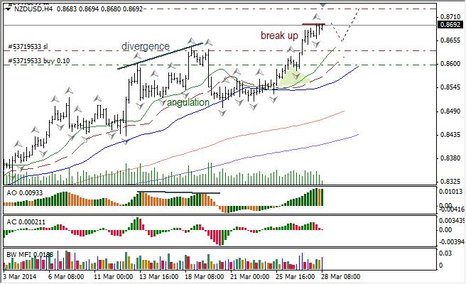 Анализ индикаторов Б. Вильямса для USD/CAD и NZD/USD на 28.03.2014