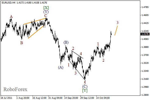 Волновой анализ пары EUR USD Евро Доллар на 28 октября 2011