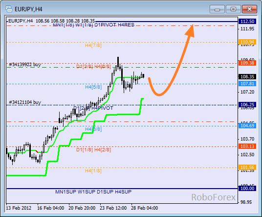 Анализ уровней Мюррея для пары EUR JPY  Евро к Японской йене на 29 февраля 2012