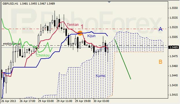 Анализ индикатора Ишимоку для GBP/USD на 30.04.2013