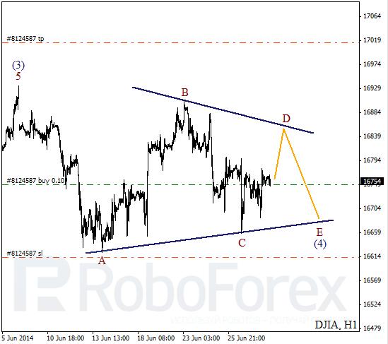 Волновой анализ Индекса DJIA Доу-Джонс на 30 июня 2014