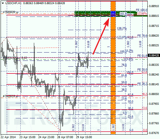 Анализ по Фибоначчи для USD/CHF Доллар франк на 30 апреля 2014
