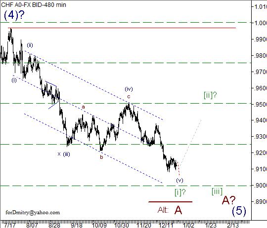 Волновой анализ пары USD/CHF на 28.12.2012