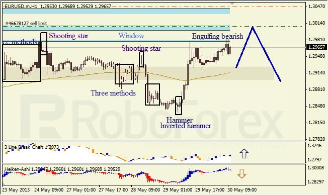 Анализ японских свечей для EUR/USD на 30.05.2013