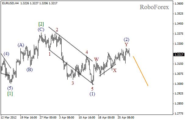 Волновой анализ пары EUR USD Евро Доллар на 30 апреля 2012