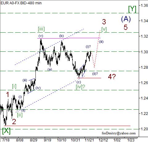 Волновой анализ пары EUR/USD на 30.11.2012