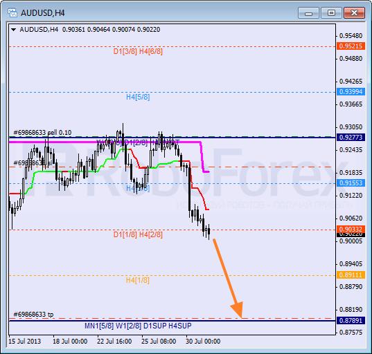 Анализ уровней Мюррея для пары AUD USD Австралийский доллар на 31 июля 2013