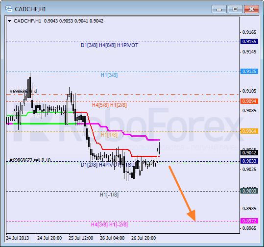 Анализ уровней Мюррея для пары CAD CHF Канадский доллар к швейцарскому франку на 29 июля 2013