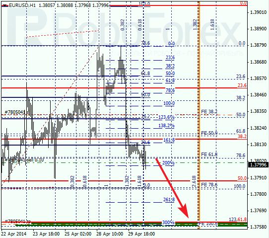 Анализ по Фибоначчи для EUR/USD Евро доллар на 30 апреля 2014