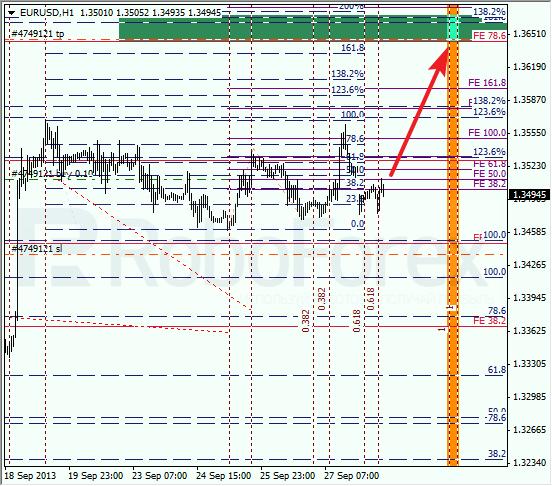 Анализ по Фибоначчи на 30 сентября 2013 EUR USD Евро доллар