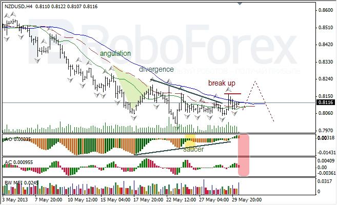 Анализ индикаторов Б. Вильямса для NZD/USD на 30.05.2013