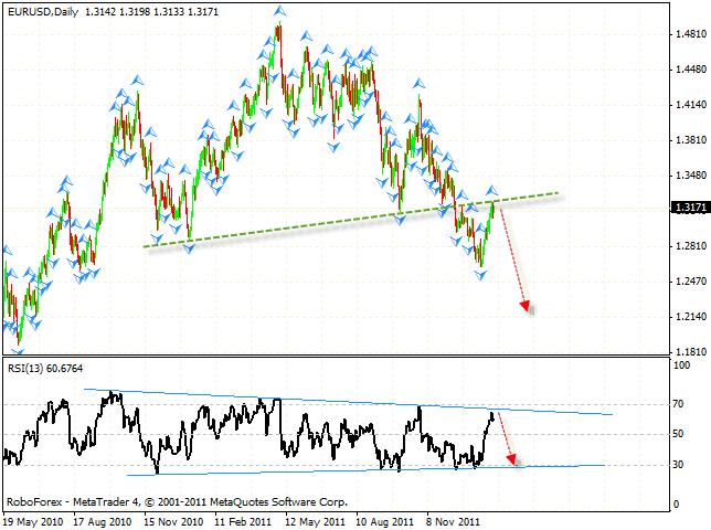 Технический анализ и форекс прогноз пары EUR USD Евро Доллар на 01 февраля 2012