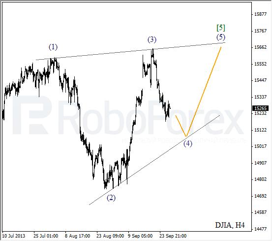 Волновой анализ индекса DJIA Доу-Джонса на 27 сентября 2013