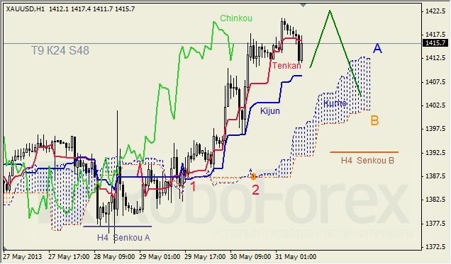 Анализ индикатора Ишимоку для GOLD на 31.05.2013