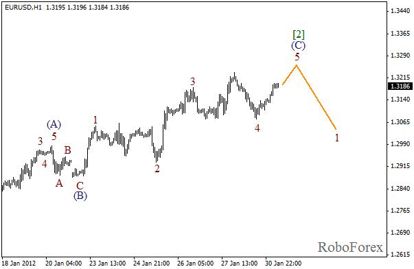 Волновой анализ пары EUR USD Евро Доллар на 31 января 2012