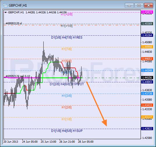 Анализ уровней Мюррея для пары GBP CHF Фунт к Швейцарскому франку на 28 июня 2013