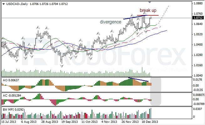 Анализ индикаторов Б. Вильямса для USD/CAD на 30.12.2013