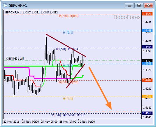 Анализ уровней Мюррея для пары GBP CHF Фунт к Швейцарскому франку на 30 ноября 2011