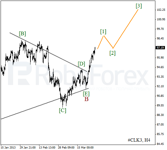 Волновой анализ фьючерса Crude Oil Нефть на 29 марта 2013