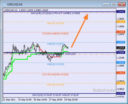 Анализ уровней Мюррея для пары USD CAD Канадский доллар на 29 сентябрь 2011